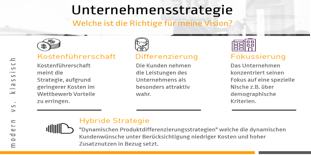 Unternehmensstrategie-modern-klassisch