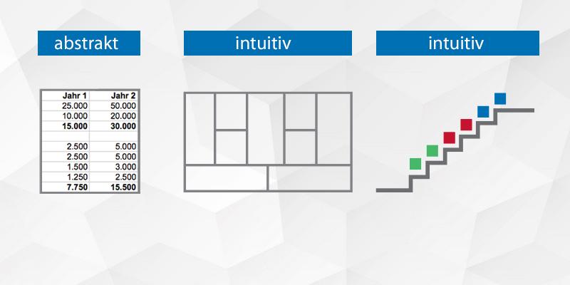 Drei wichtige Werkzeuge für das Geschäftskonzept